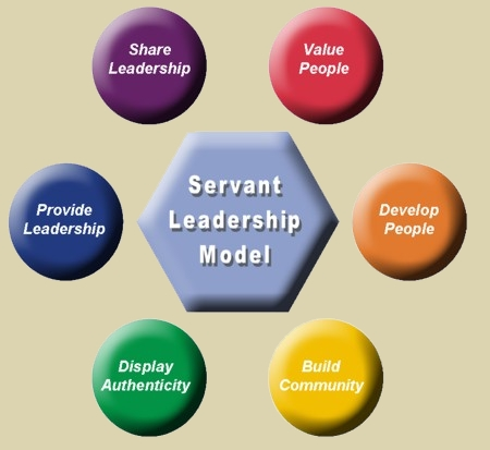 service leadership Servant leadership is a leadership philosophy in which the main goal of the leader is to serve this is different from traditional leadership where the leader's main focus is the thriving of their company or organizations.